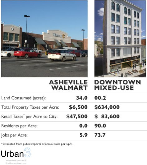 Joe Minicozzi's Asheville comparison of a big box store and a downtown mixed-use building. Image source: Planetizen.